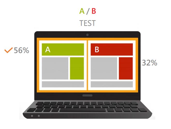 自動化 A/B 測試,讓轉換率大幅提升